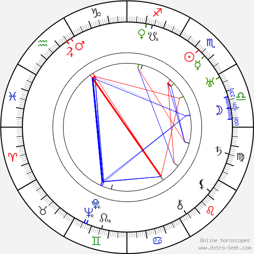 George Regas birth chart, George Regas astro natal horoscope, astrology