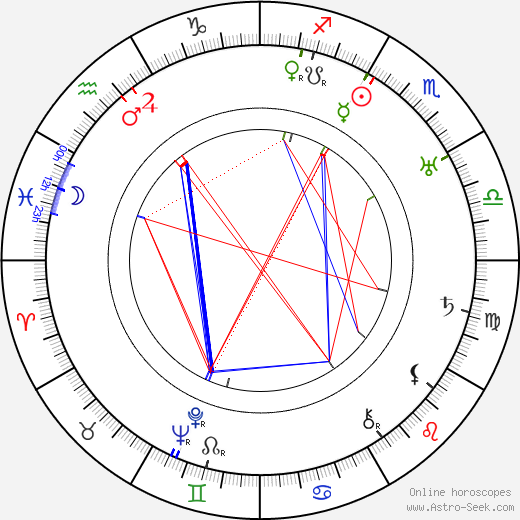 Harald Madsen astro natal birth chart, Harald Madsen horoscope, astrology