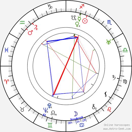 Hilda Plowright birth chart, Hilda Plowright astro natal horoscope, astrology
