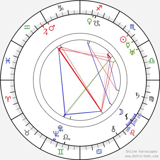 Jan Zrzavý astro natal birth chart, Jan Zrzavý horoscope, astrology