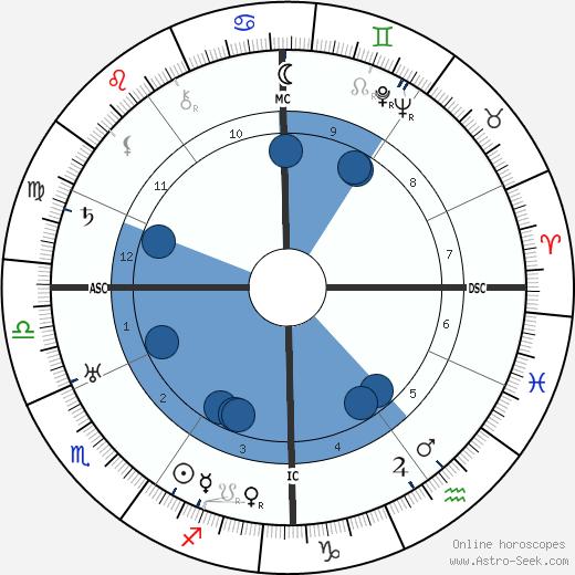 Maurice Genevoix wikipedia, horoscope, astrology, instagram