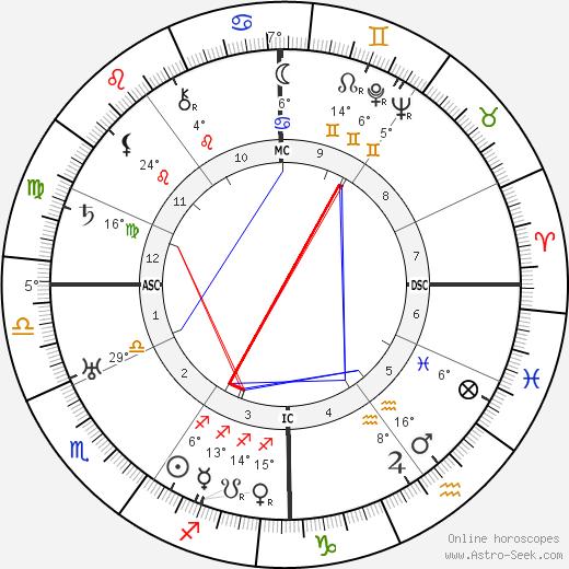 Maurice Genevoix birth chart, biography, wikipedia 2019, 2020