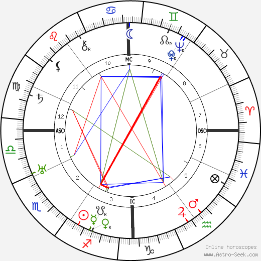 Maurice Genevoix astro natal birth chart, Maurice Genevoix horoscope, astrology