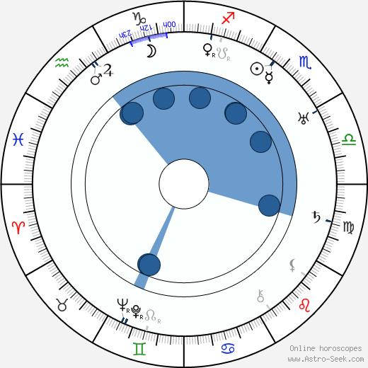 Max Terr wikipedia, horoscope, astrology, instagram