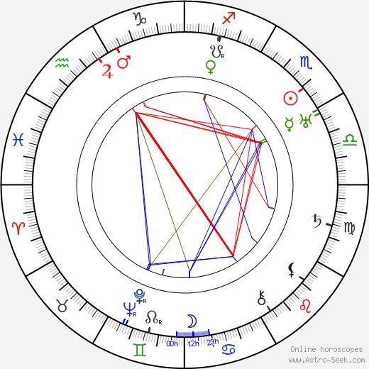 Otto Kreisler astro natal birth chart, Otto Kreisler horoscope, astrology