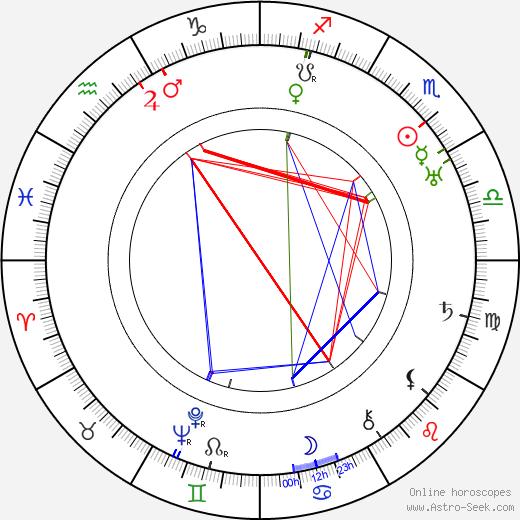 Paulina Apte birth chart, Paulina Apte astro natal horoscope, astrology