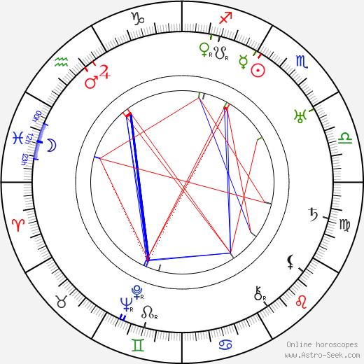 Robert Armstrong birth chart, Robert Armstrong astro natal horoscope, astrology