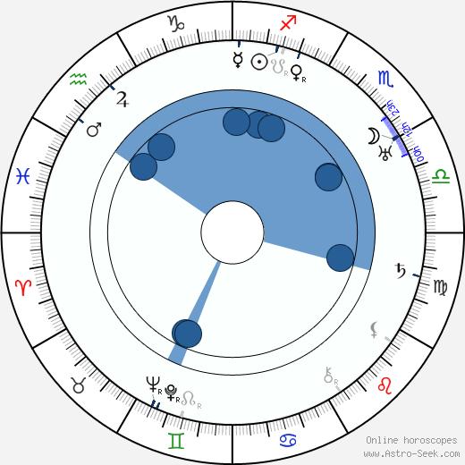 Bohuslav Martinů wikipedia, horoscope, astrology, instagram