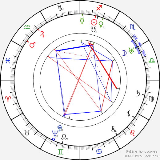 Bohuslav Martinů birth chart, Bohuslav Martinů astro natal horoscope, astrology