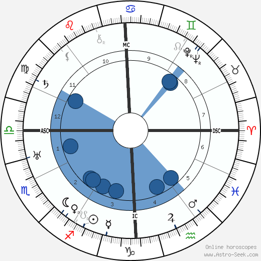 Carlos Gardel wikipedia, horoscope, astrology, instagram