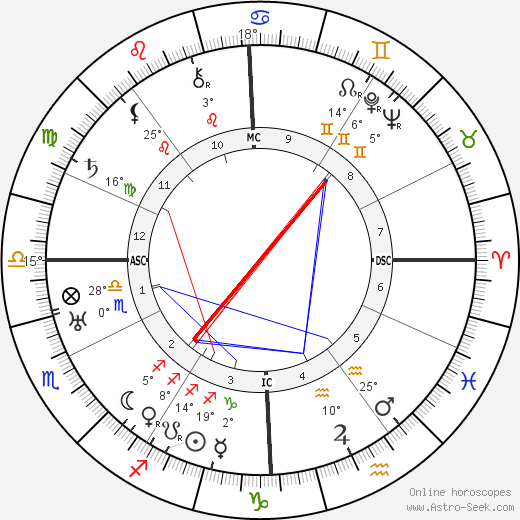 Carlos Gardel birth chart, biography, wikipedia 2019, 2020