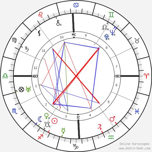 Carlos Gardel astro natal birth chart, Carlos Gardel horoscope, astrology
