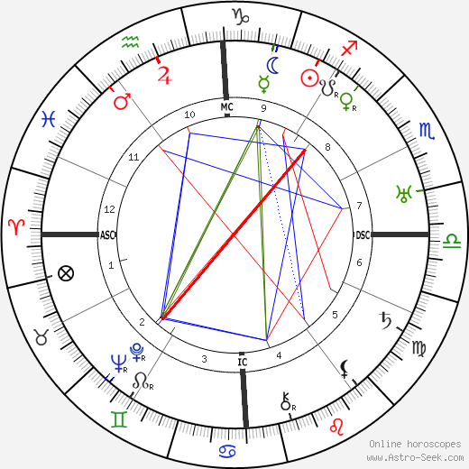 Dulcie Deamer tema natale, oroscopo, Dulcie Deamer oroscopi gratuiti, astrologia