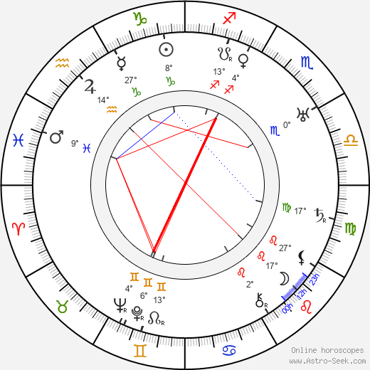 Emily Gerdes birth chart, biography, wikipedia 2019, 2020