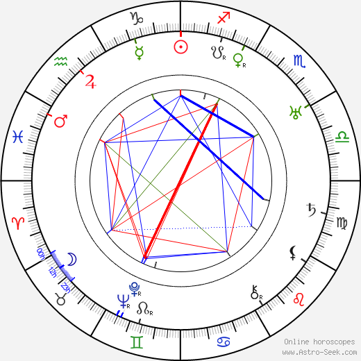 Frances Goodrich astro natal birth chart, Frances Goodrich horoscope, astrology