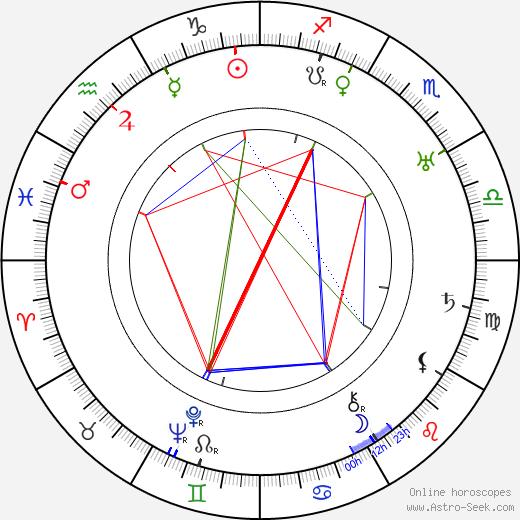 Frank Butler tema natale, oroscopo, Frank Butler oroscopi gratuiti, astrologia
