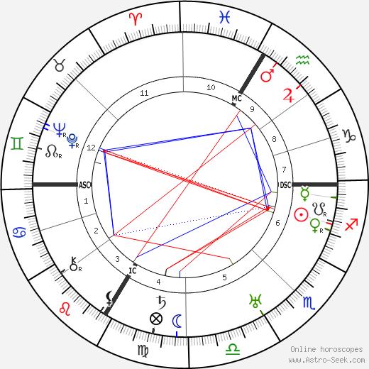 Фриц Ланг Fritz Lang день рождения гороскоп, Fritz Lang Натальная карта онлайн