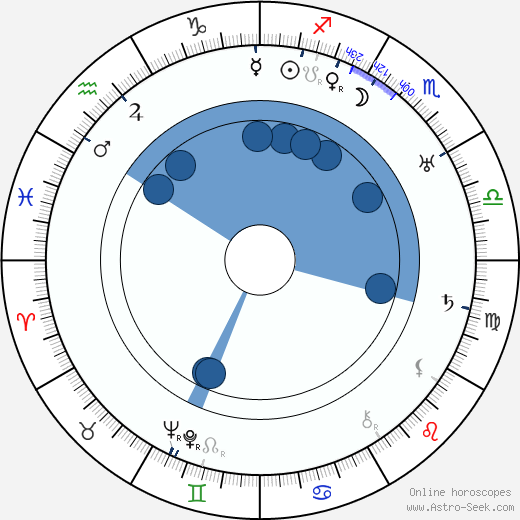 George Merritt horoscope, astrology, sign, zodiac, date of birth, instagram