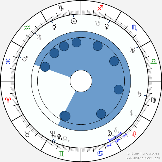 Gösta Ekman wikipedia, horoscope, astrology, instagram