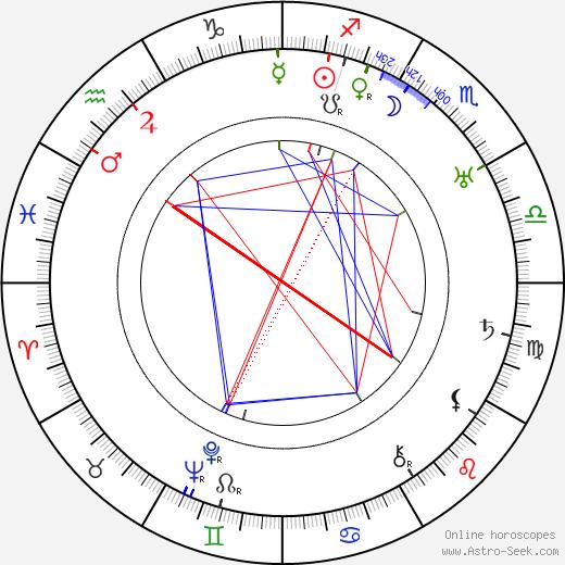 Herbert Maisch astro natal birth chart, Herbert Maisch horoscope, astrology
