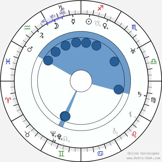 Jack Trevor wikipedia, horoscope, astrology, instagram