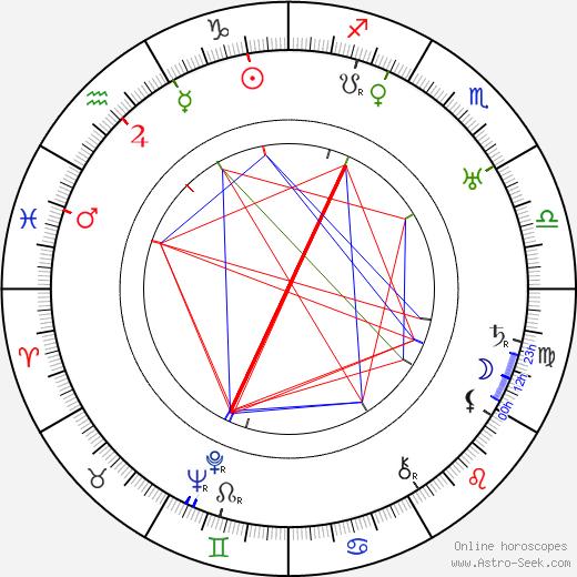 Josef Holub день рождения гороскоп, Josef Holub Натальная карта онлайн