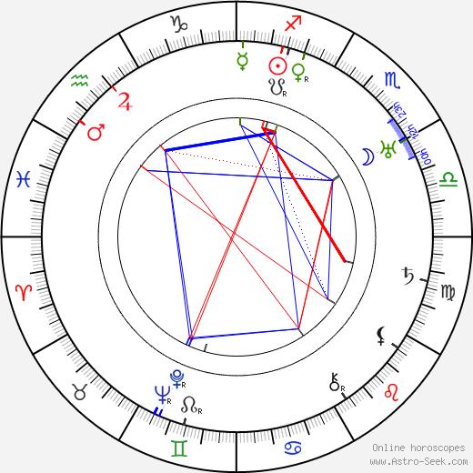 Karel Nový tema natale, oroscopo, Karel Nový oroscopi gratuiti, astrologia