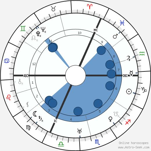 Käthe Dorsch wikipedia, horoscope, astrology, instagram