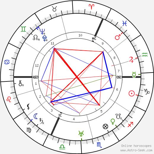 Käthe Dorsch день рождения гороскоп, Käthe Dorsch Натальная карта онлайн