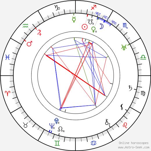 Rhea Mitchell astro natal birth chart, Rhea Mitchell horoscope, astrology