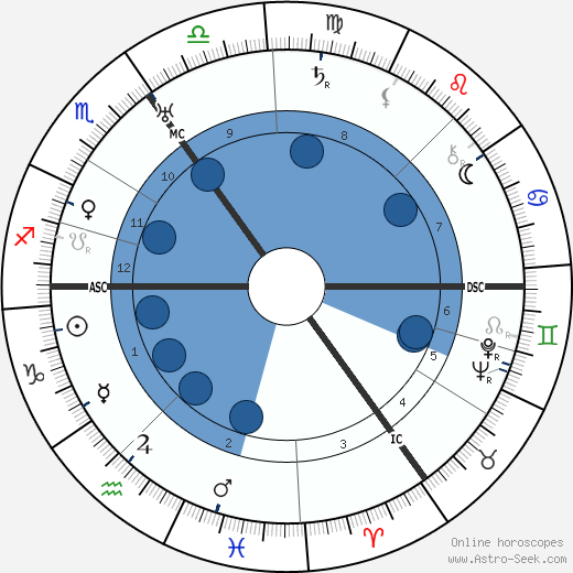 Viktor Lutze wikipedia, horoscope, astrology, instagram