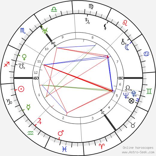 Viktor Lutze tema natale, oroscopo, Viktor Lutze oroscopi gratuiti, astrologia