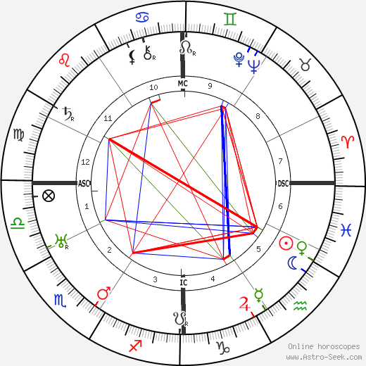 Adolphe Menjou birth chart, Adolphe Menjou astro natal horoscope, astrology