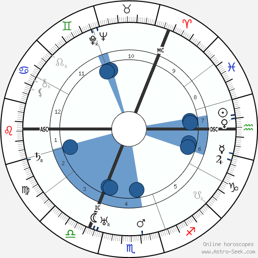Boris Leonidovich Pasternak wikipedia, horoscope, astrology, instagram
