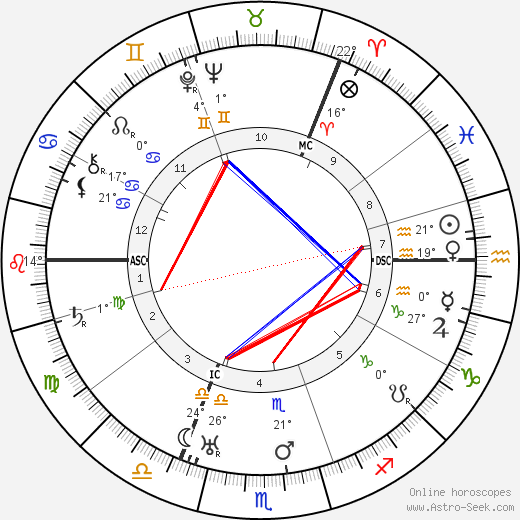 Boris Leonidovich Pasternak birth chart, biography, wikipedia 2019, 2020