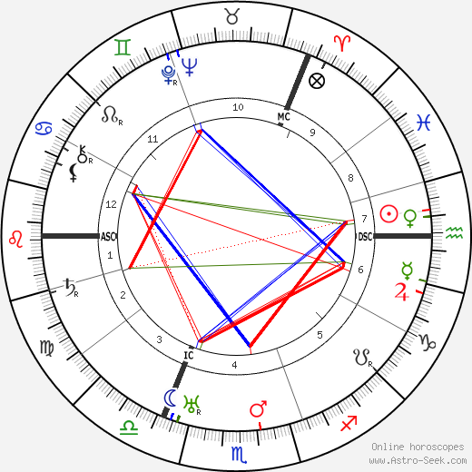 Boris Leonidovich Pasternak astro natal birth chart, Boris Leonidovich Pasternak horoscope, astrology