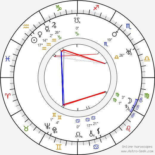 Camillo Pilotto birth chart, biography, wikipedia 2019, 2020