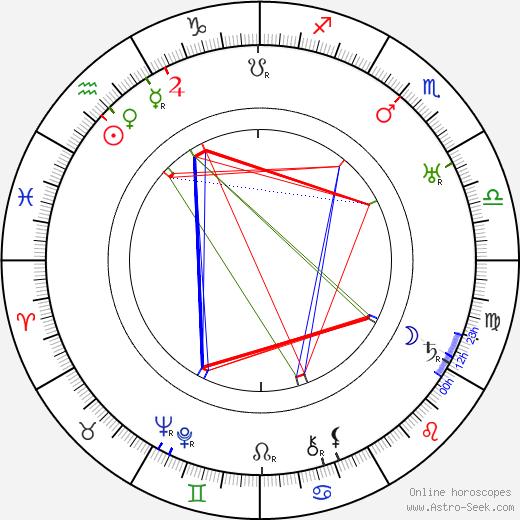 Camillo Pilotto astro natal birth chart, Camillo Pilotto horoscope, astrology
