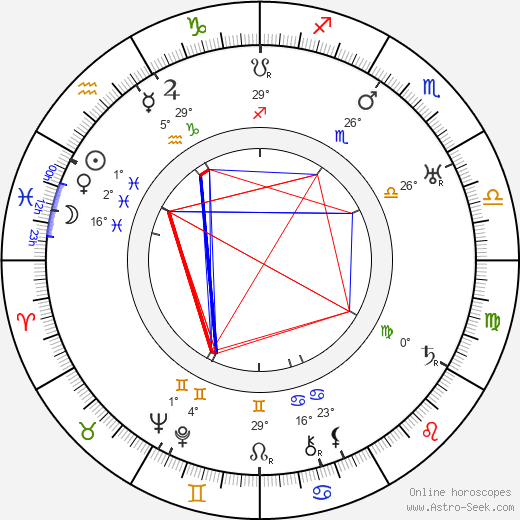 Gabrielle Doulcet birth chart, biography, wikipedia 2019, 2020