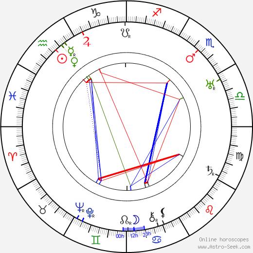Germaine Lubin astro natal birth chart, Germaine Lubin horoscope, astrology