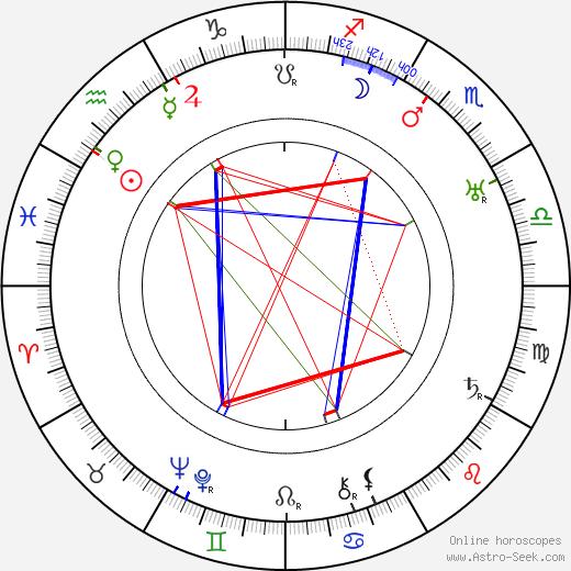 Howard Bretherton astro natal birth chart, Howard Bretherton horoscope, astrology