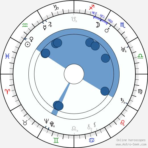 Hugo Fischer-Köppe wikipedia, horoscope, astrology, instagram