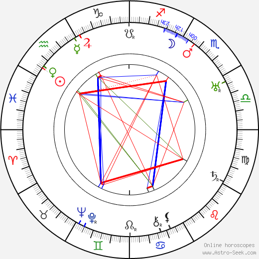 Hugo Fischer-Köppe tema natale, oroscopo, Hugo Fischer-Köppe oroscopi gratuiti, astrologia