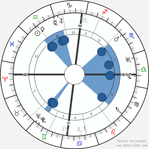 Jacobus Johannes Pieter Oud horoscope, astrology, sign, zodiac, date of birth, instagram
