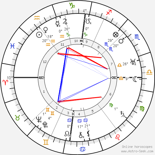 Jacobus Johannes Pieter Oud birth chart, biography, wikipedia 2018, 2019
