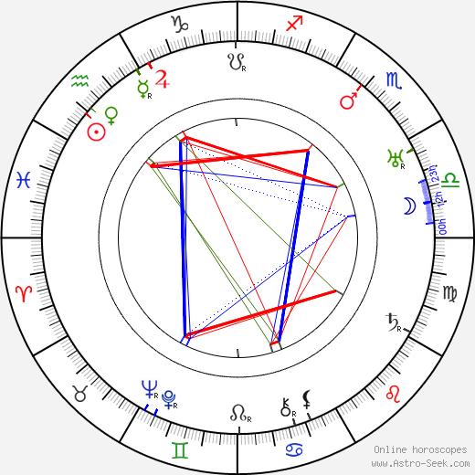 Karl Leiter tema natale, oroscopo, Karl Leiter oroscopi gratuiti, astrologia