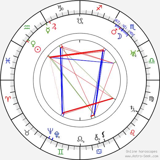 Maria Loja astro natal birth chart, Maria Loja horoscope, astrology