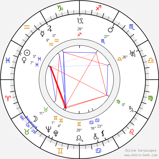 Marjorie Main birth chart, biography, wikipedia 2019, 2020
