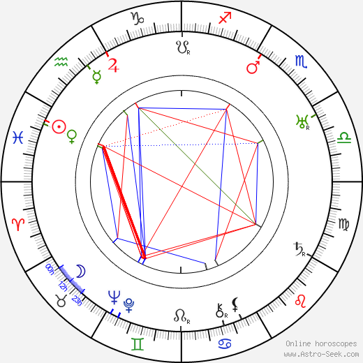 Marjorie Main astro natal birth chart, Marjorie Main horoscope, astrology
