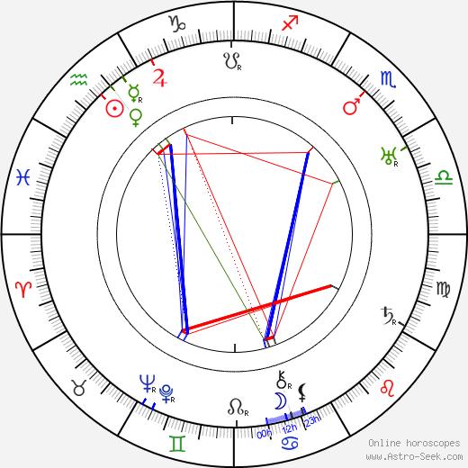 Massimo Pianforini tema natale, oroscopo, Massimo Pianforini oroscopi gratuiti, astrologia